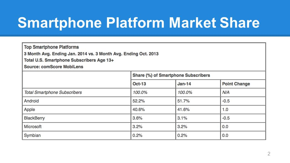 Smartphone Platform Market Share 2
