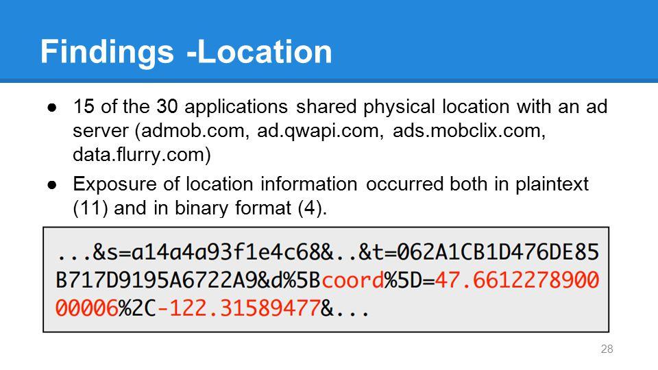 Findings -Location ●15 of the 30 applications shared physical location with an ad server (admob.com, ad.qwapi.com, ads.mobclix.com, data.flurry.com) ●