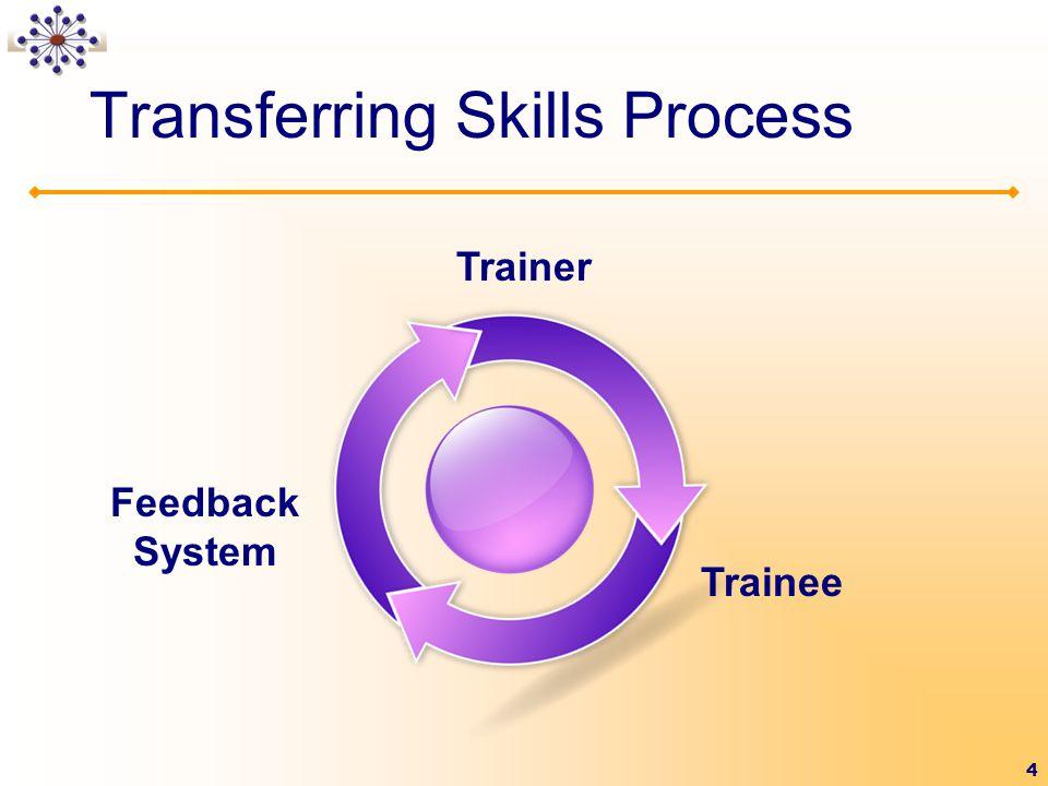 4 Transferring Skills Process Feedback System Trainer Trainee