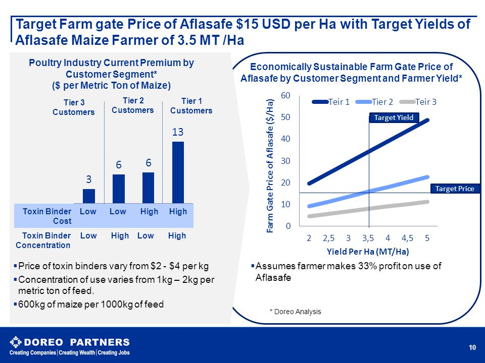 Target Farm gate Price of Aflasafe $15 USD per Ha with Target Yields of Aflasafe Maize Farmer of 3.5 MT /Ha 10 Toxin Binder Cost Toxin Binder Concentr