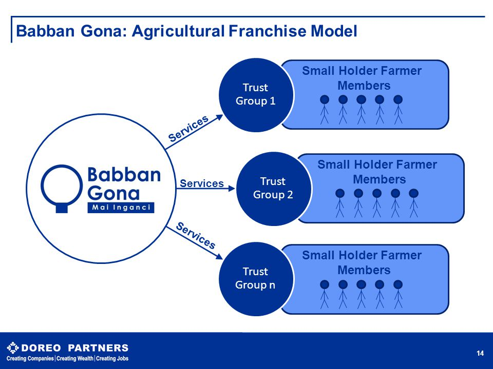 Small Holder Farmer Members Small Holder Farmer Members Small Holder Farmer Members Babban Gona: Agricultural Franchise Model  14 Trust Group 1 Trust