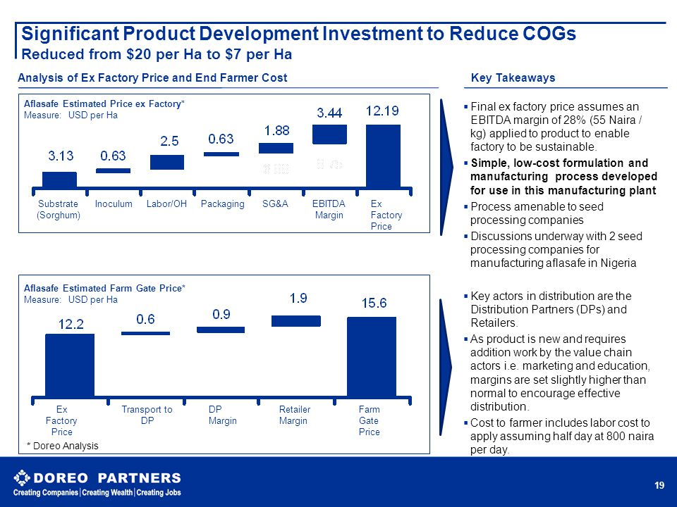 Significant Product Development Investment to Reduce COGs Reduced from $20 per Ha to $7 per Ha 19 Aflasafe Estimated Price ex Factory* Measure: USD pe