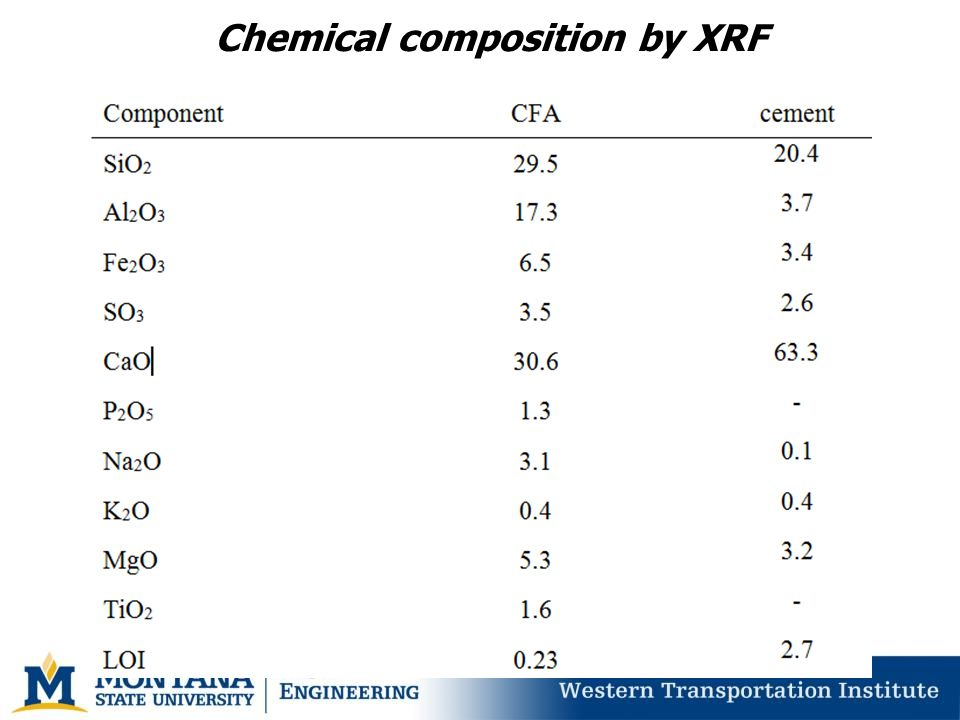 Chemical composition by XRF