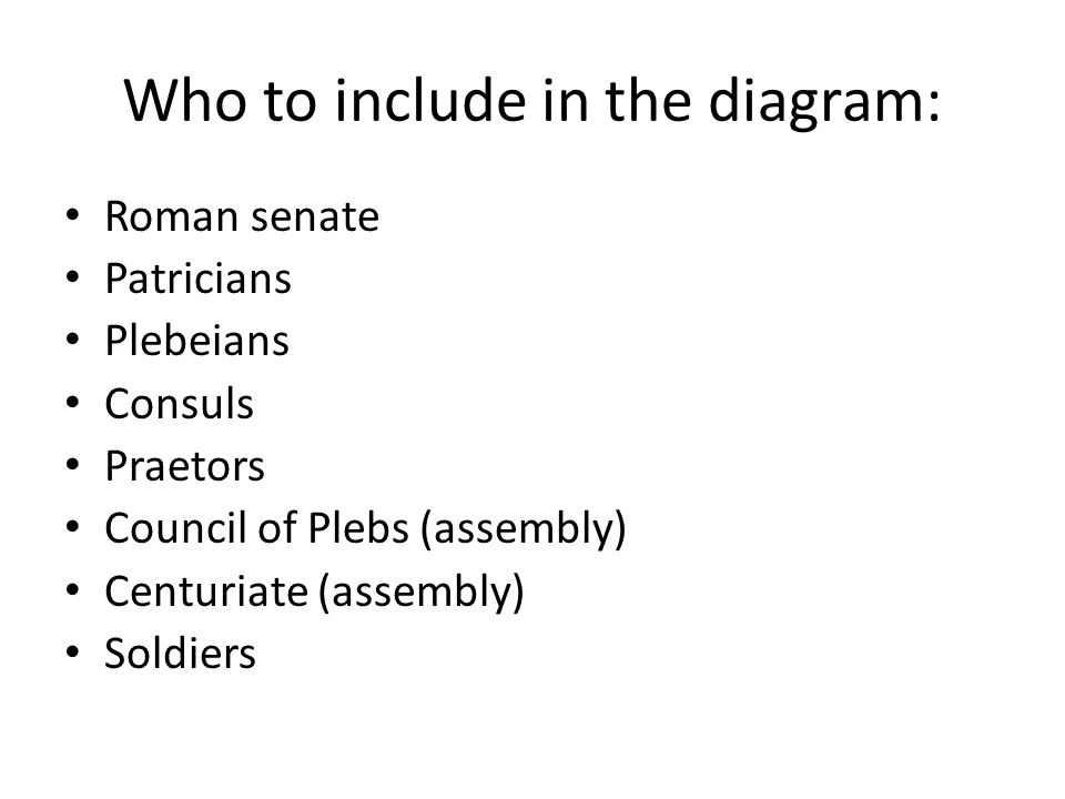 Who to include in the diagram: Roman senate Patricians Plebeians Consuls Praetors Council of Plebs (assembly) Centuriate (assembly) Soldiers