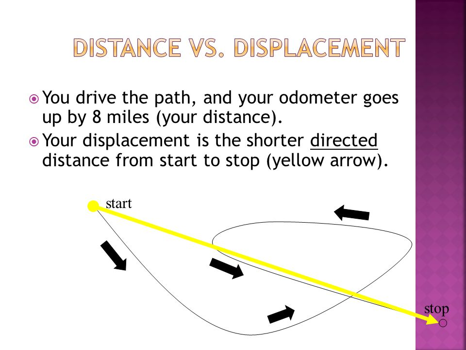  Location of the object at a specific time Position final - Position inital = displacement