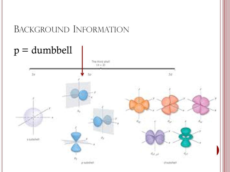 B ACKGROUND I NFORMATION p = dumbbell
