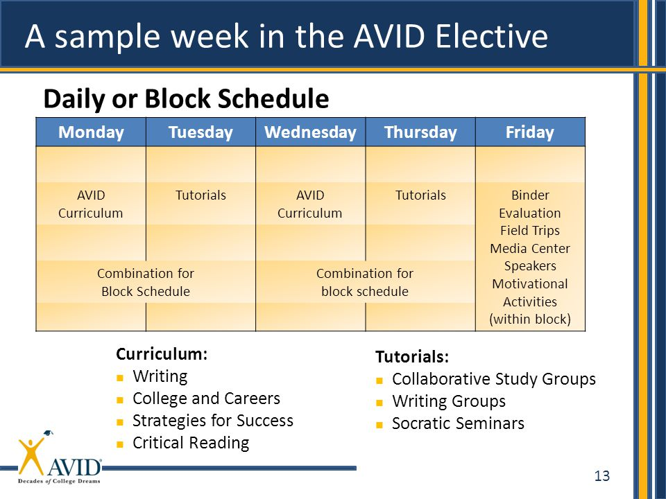 13 A sample week in the AVID Elective Daily or Block Schedule Curriculum: Writing College and Careers Strategies for Success Critical Reading Tutorial