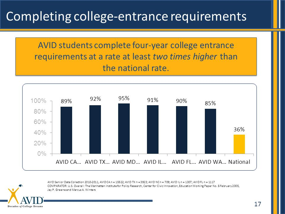 17 Completing college-entrance requirements AVID students complete four-year college entrance requirements at a rate at least two times higher than th