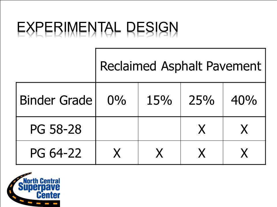 U.S. Department of Transportation Federal Highway Administration Reclaimed Asphalt Pavement Binder Grade0%15%25%40% PG 58-28XX PG 64-22XXXX