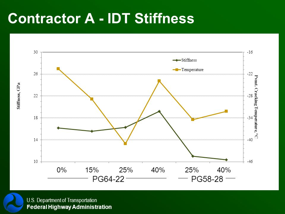 U.S. Department of Transportation Federal Highway Administration Contractor A - IDT Stiffness 0% 15% 25% 40% 25% 40% PG64-22 PG58-28