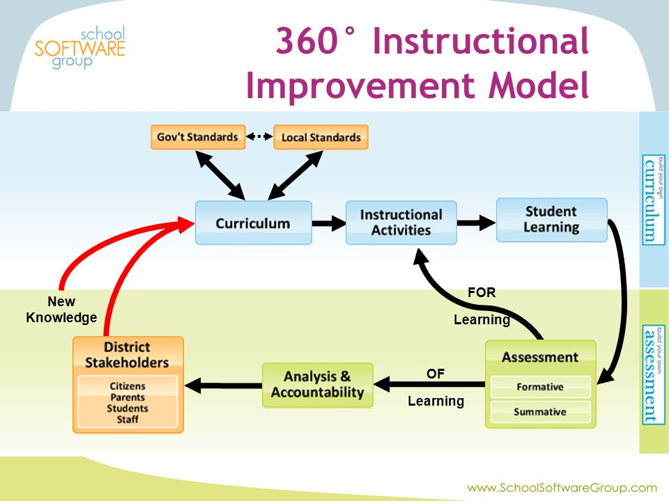 OF Learning FOR Learning New Knowledge 360° Instructional Improvement Model