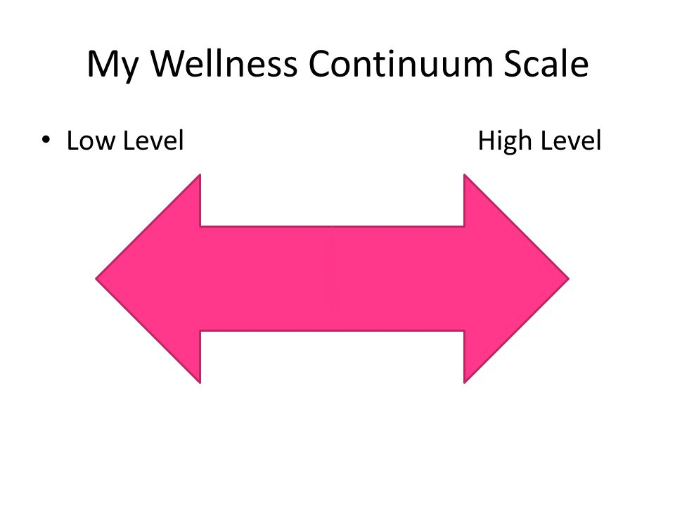 My Wellness Continuum Scale Low Level High Level