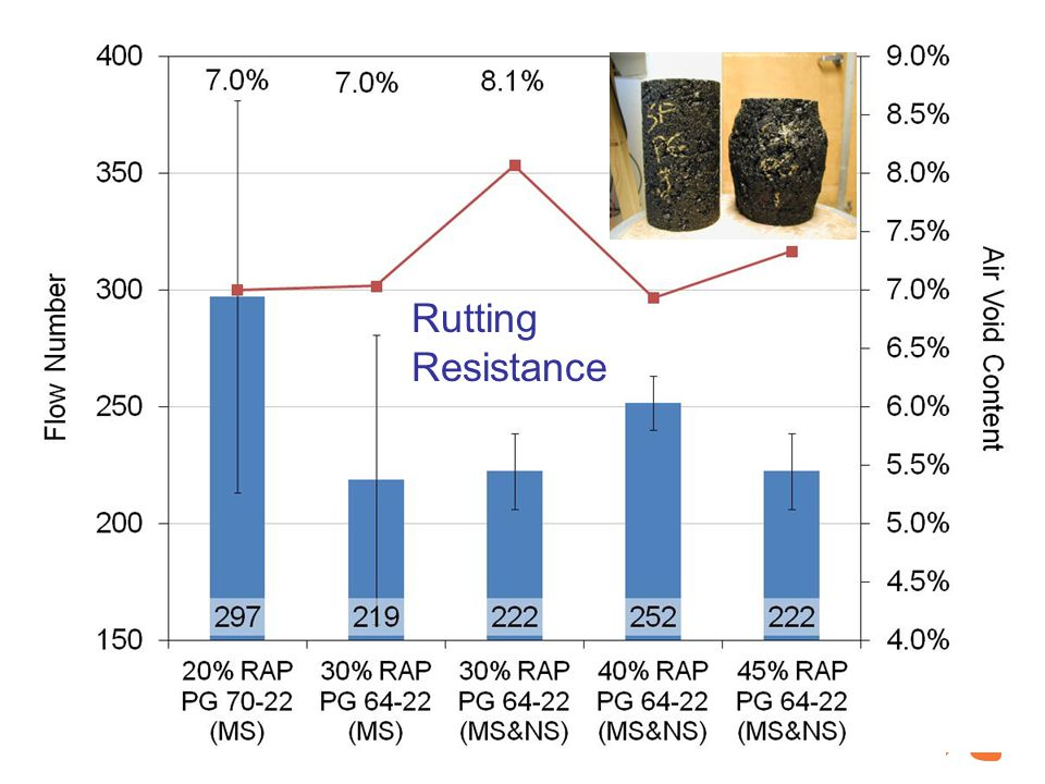 Rutting Resistance