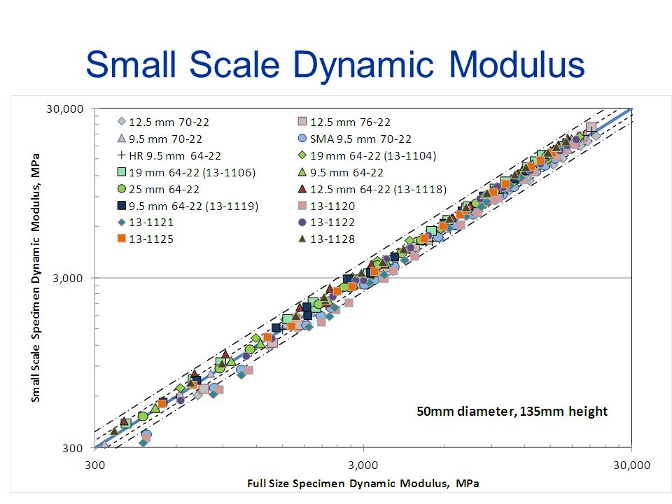 13 Small Scale Dynamic Modulus