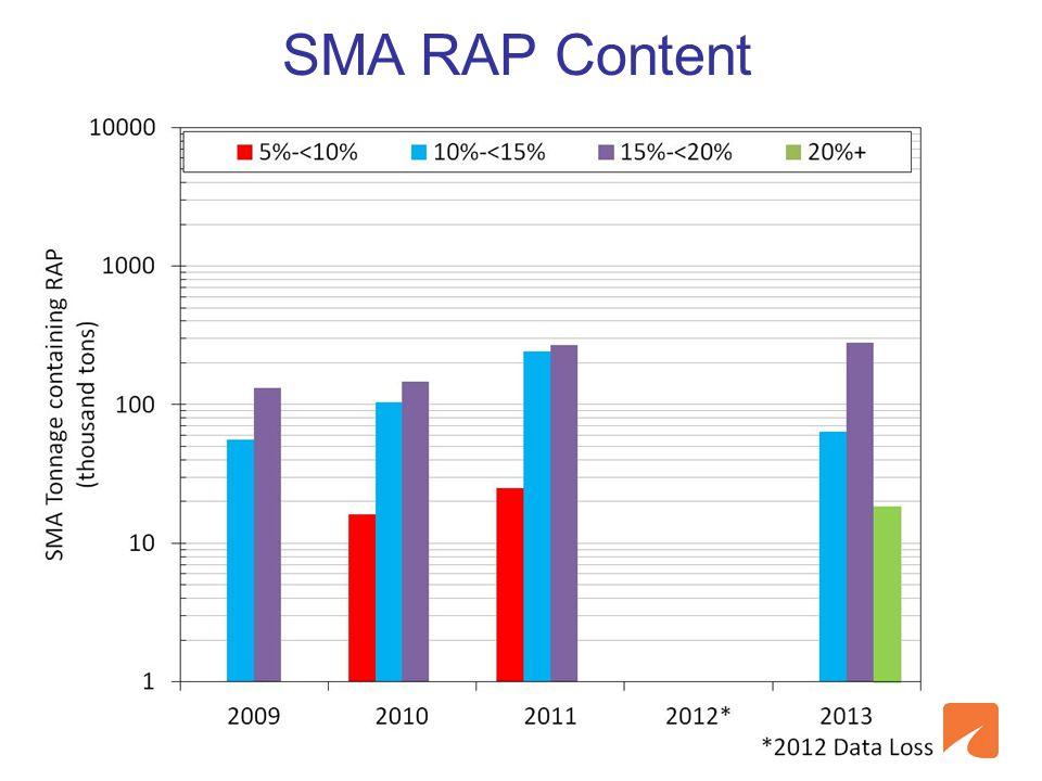 SMA RAP Content