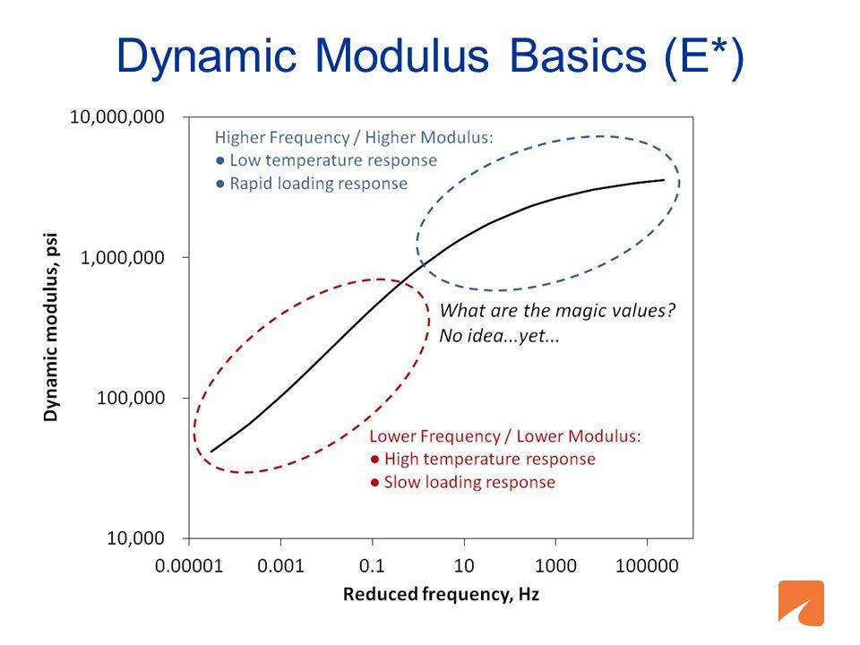 Dynamic Modulus Basics (E*)