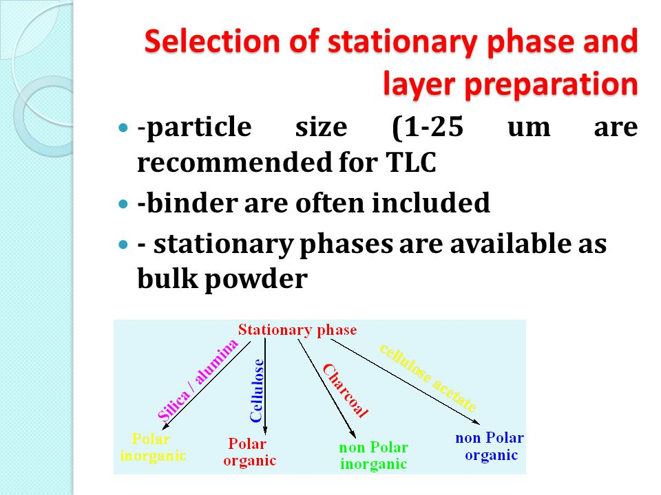 Selection of stationary phase and layer preparation -particle size (1-25 um are recommended for TLC -binder are often included - stationary phases are available as bulk powder