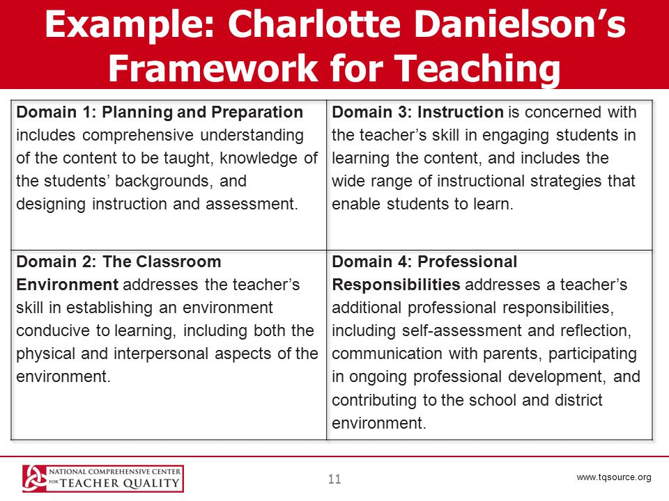www.tqsource.org 11 Example: Charlotte Danielson's Framework for Teaching