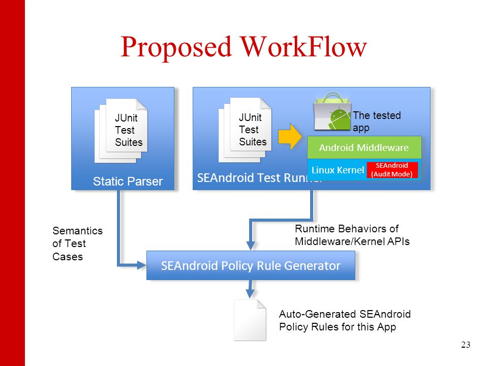 Proposed WorkFlow JUnit Test Suites Static Parser SEAndroid Test Runner JUnit Test Suites Android Middleware The tested app Linux Kernel SEAndroid (Audit Mode) SEAndroid Policy Rule Generator Semantics of Test Cases Runtime Behaviors of Middleware/Kernel APIs Auto-Generated SEAndroid Policy Rules for this App 23