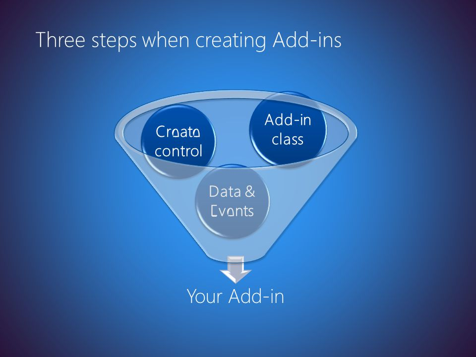 Latest version at http://toolbox/Win8ppt Your Add-in Data & Events Create control Add-in class Three steps when creating Add-ins