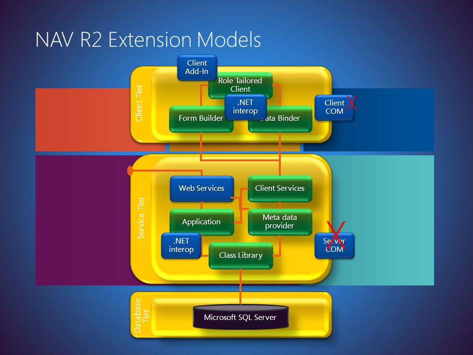 Latest version at http://toolbox/Win8ppt NAV R2 Extension Models Service Tier Web Services Client Services ApplicationApplication Meta data provider C