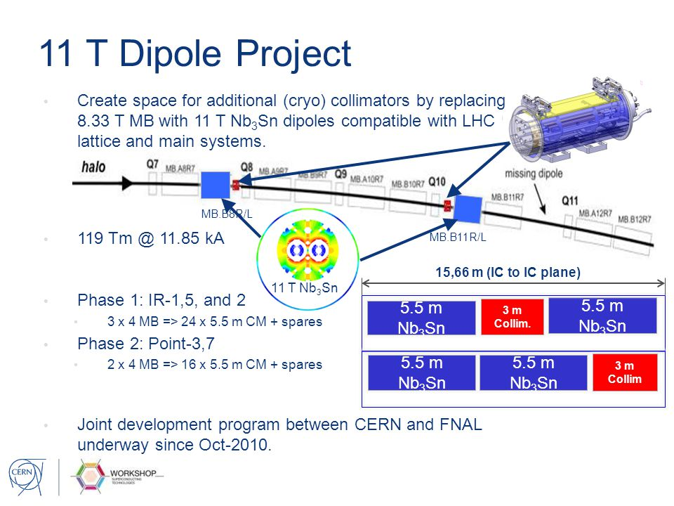 11 T Dipole Project 11 T Nb 3 Sn MB.B8R/L MB.B11R/L 5.5 m Nb 3 Sn 3 m Collim. 15,66 m (IC to IC plane) 5.5 m Nb 3 Sn 3 m Collim Create space for addit