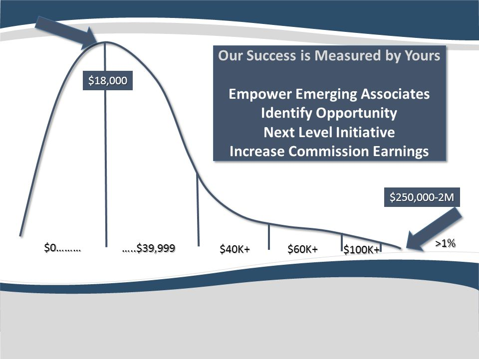 Our Success is Measured by Yours Empower Emerging Associates Identify Opportunity Next Level Initiative Increase Commission Earnings Our Success is Measured by Yours Empower Emerging Associates Identify Opportunity Next Level Initiative Increase Commission Earnings $0……… …..$39,999 $40K+$60K+ $100K+ $18,000 $250,000-2M >1%