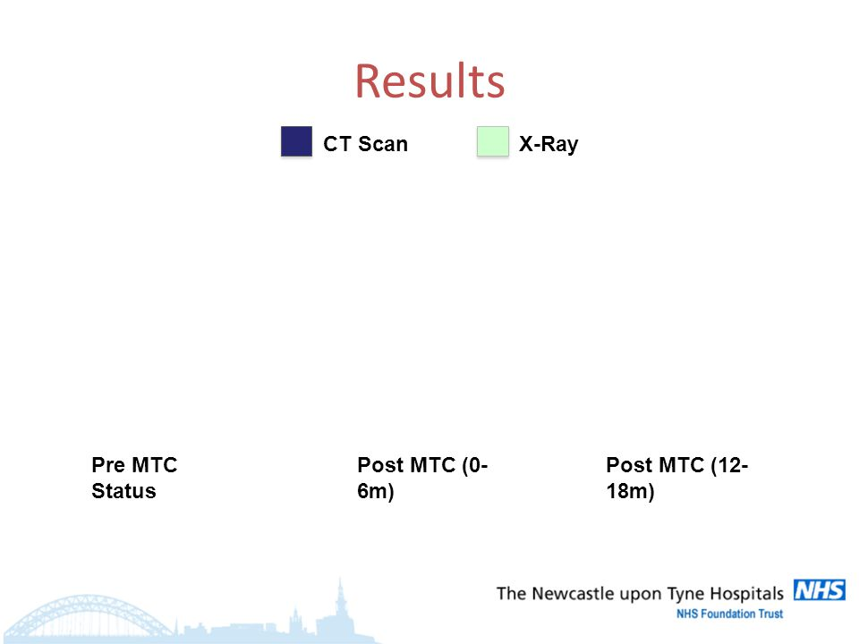 Results CT ScanX-Ray Pre MTC Status Post MTC (0- 6m) Post MTC (12- 18m)