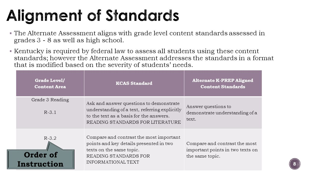  The Alternate Assessment aligns with grade level content standards assessed in grades 3 - 8 as well as high school.  Kentucky is required by federa