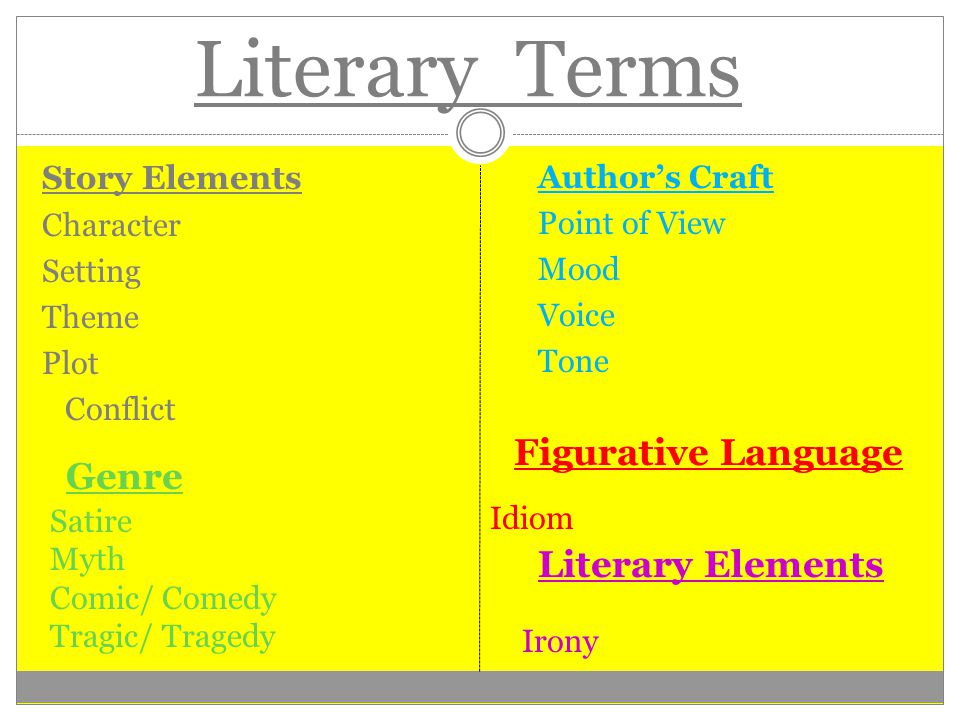 Literary Terms: Story Elements Character Setting Theme Plot Conflict Author's Craft Point of View Mood Voice Tone Irony Literary Elements Genre Satire Myth Comic/ Comedy Tragic/ Tragedy Figurative Language Idiom