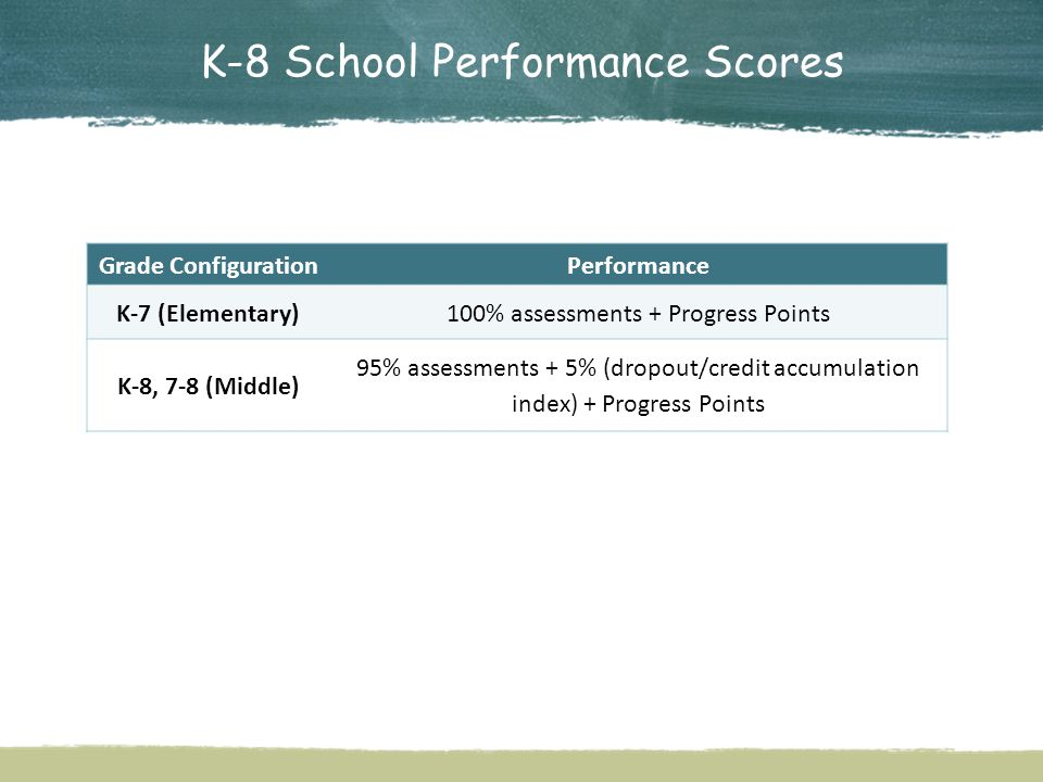 K-8 School Performance Scores Grade ConfigurationPerformance K-7 (Elementary)100% assessments + Progress Points K-8, 7-8 (Middle) 95% assessments + 5% (dropout/credit accumulation index) + Progress Points