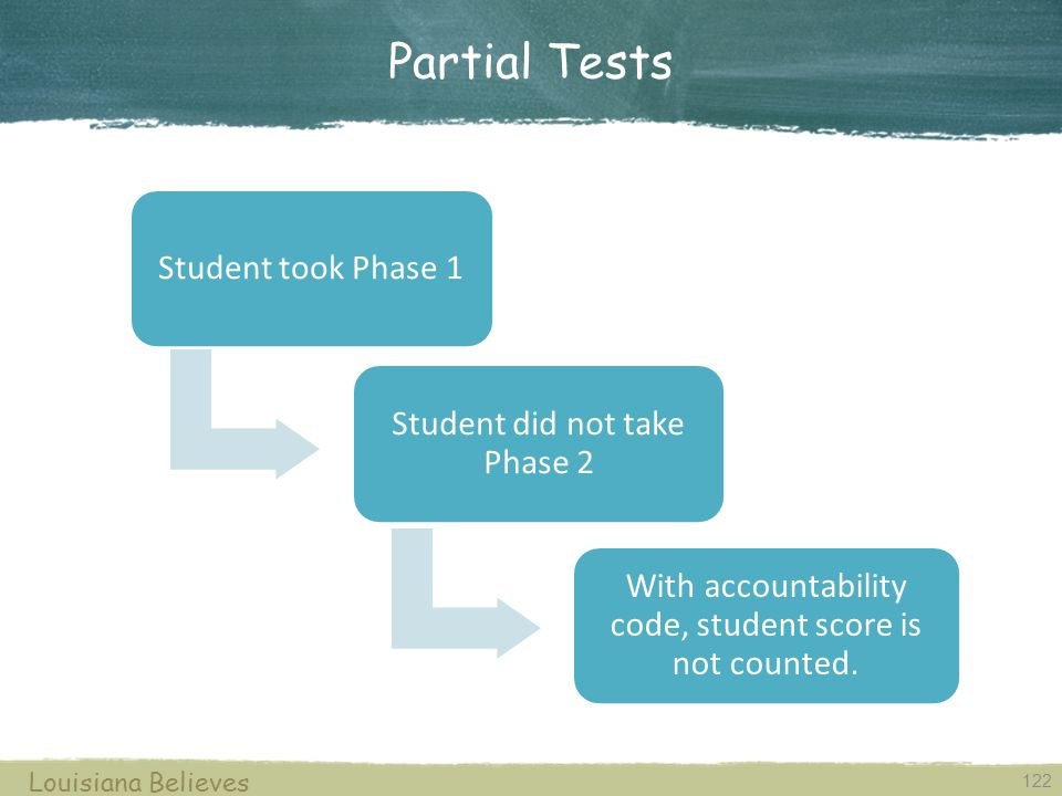 Partial Tests 122 Louisiana Believes Student took Phase 1 Student did not take Phase 2 With accountability code, student score is not counted.