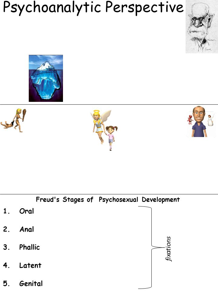 Psychoanalytic Perspective Freud's Stages of Psychosexual Development 1.Oral 2.Anal 3.Phallic 4.Latent 5.Genital fixations