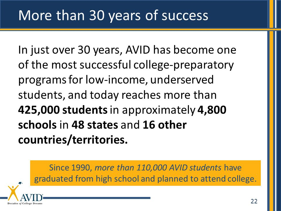 22 More than 30 years of success In just over 30 years, AVID has become one of the most successful college-preparatory programs for low-income, underserved students, and today reaches more than 425,000 students in approximately 4,800 schools in 48 states and 16 other countries/territories.