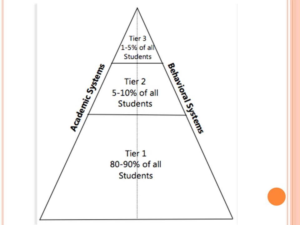 Classroom Interventions (ie.