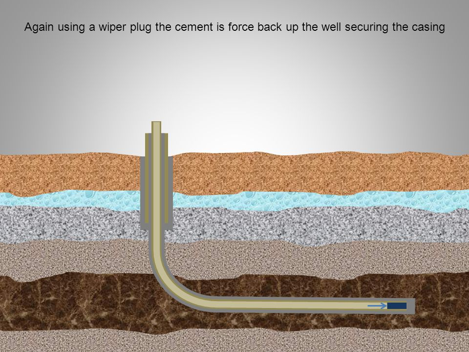 Again using a wiper plug the cement is force back up the well securing the casing