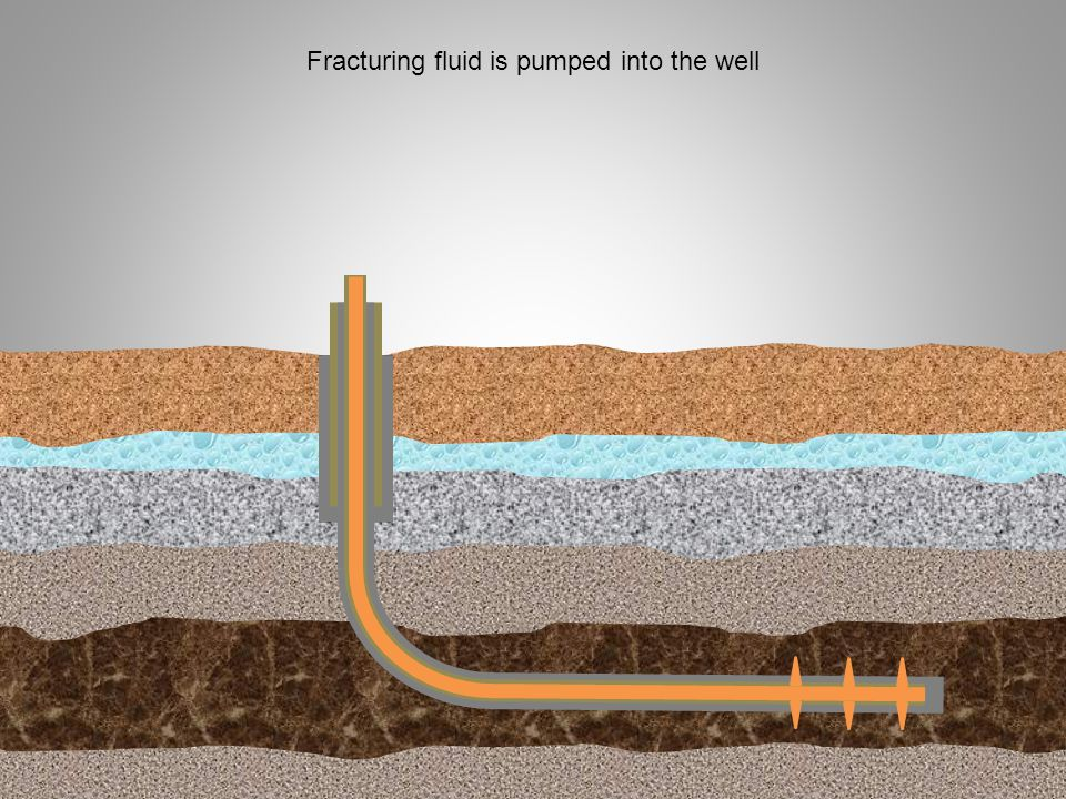 Fracturing fluid is pumped into the well