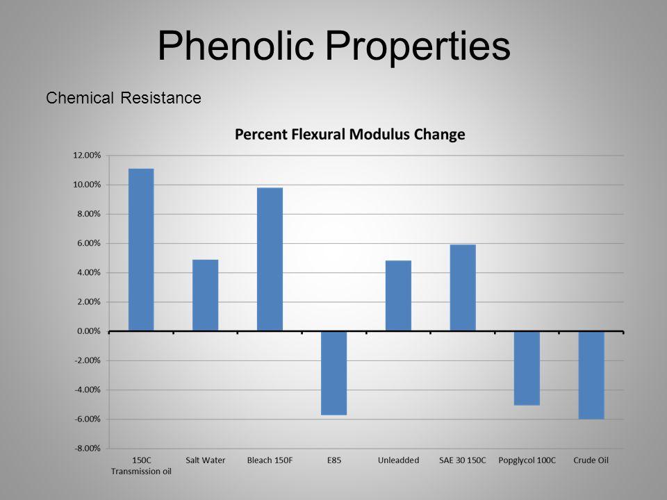 Chemical Resistance Phenolic Properties