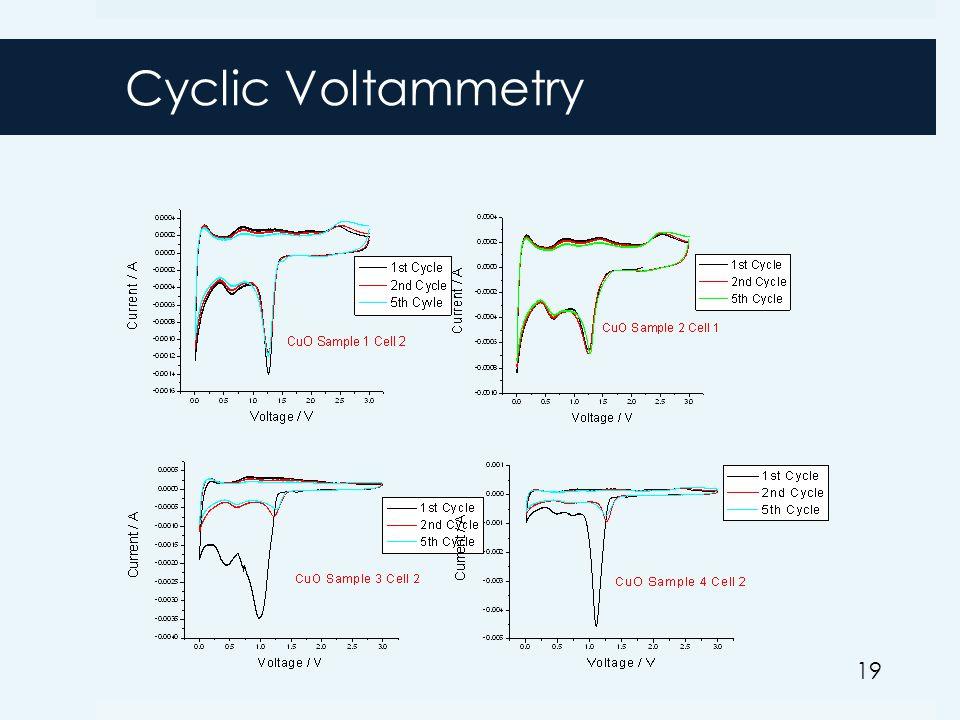 Cyclic Voltammetry 1919