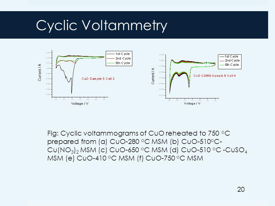 Fig: Cyclic voltammograms of CuO reheated to 750 o C prepared from (a) CuO-280 o C MSM (b) CuO-510 o C- Cu(NO 3 ) 2 MSM (c) CuO-650 o C MSM (d) CuO-510 o C -CuSO 4 MSM (e) CuO-410 o C MSM (f) CuO-750 o C MSM 20