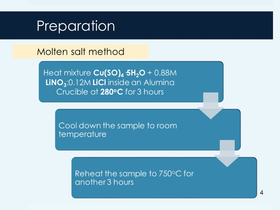Preparation Molten salt method 4 Heat mixture Cu(SO)4·5H2O + 0.88M LiNO3:0.12M LiCl inside an Alumina Crucible at 280o C for 3 hours Cool down the sample to room temperature Reheat the sample to 750 o C for another 3 hours