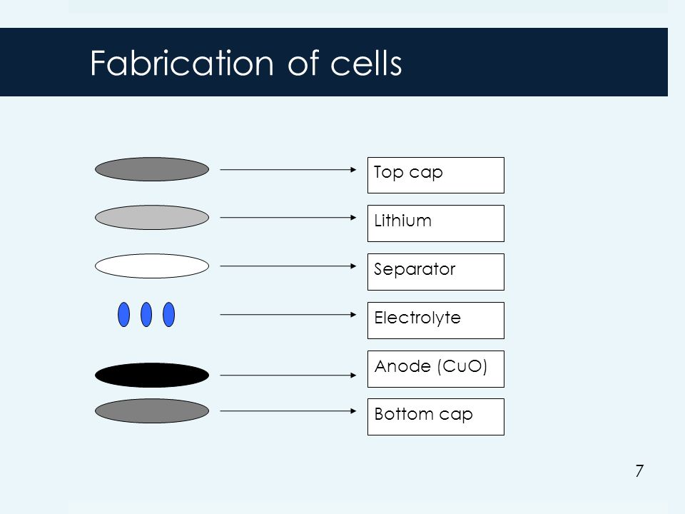 Fabrication of cells Top cap Lithium Separator Anode (CuO) Electrolyte Bottom cap 7