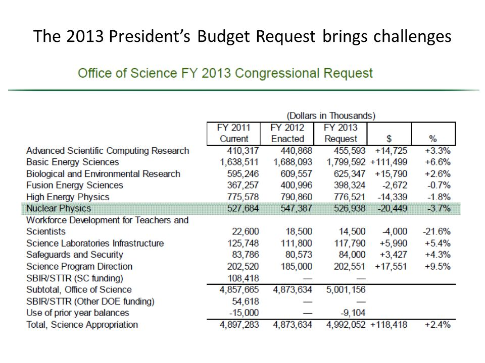 The 2013 President's Budget Request brings challenges