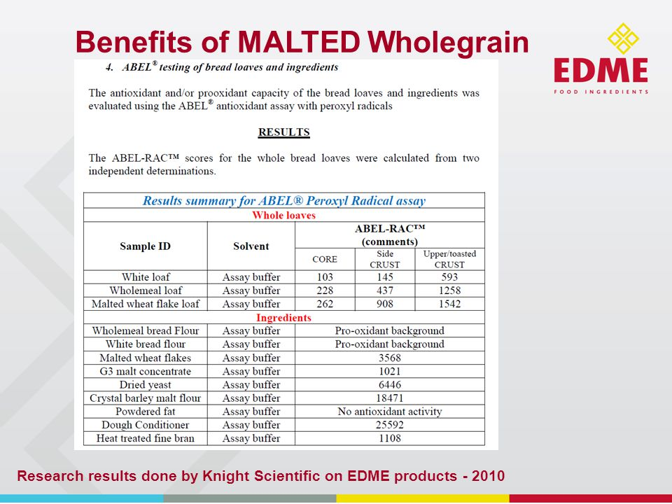 Benefits of MALTED Wholegrain Research results done by Knight Scientific on EDME products - 2010