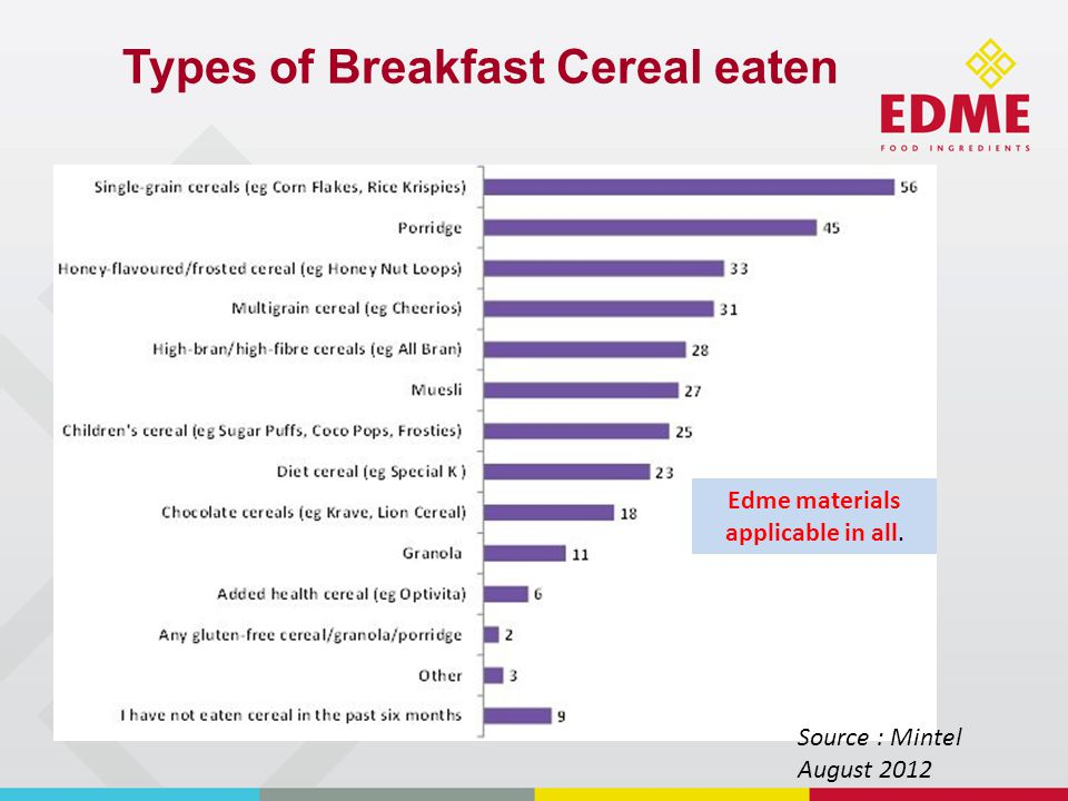 Types of Breakfast Cereal eaten Source : Mintel August 2012 Edme materials applicable in all.