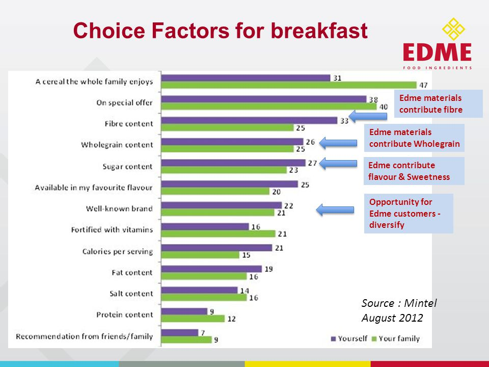 Attitudes towards Breakfast Cereals Edme Extracts provide natural flavour whilst contributing to health, Flakes and Kibbles also help Edme materials contribute fibre, Wholegrain Edme Extracts - Natural flavour Edme flakes & kibbles used for interesting textures Opportunity for Edme customer diversity – brand extension Edme Materials – contribute to health & clean label Malted, Sweetness, Toasted, Cereals.