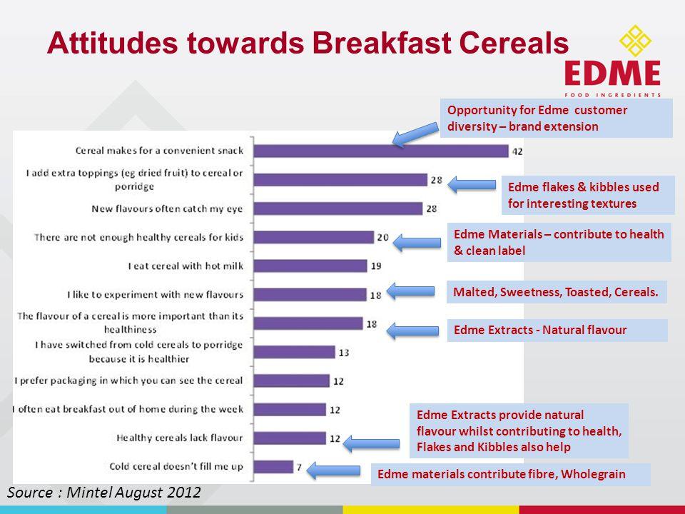 Porridge Pot examples Instant Whey Protein Porridge ……healthy nutritious breakfast on the go.