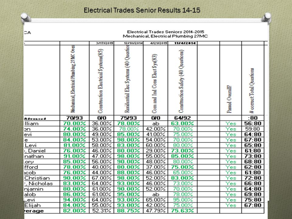 Electrical Trades Senior Results 14-15