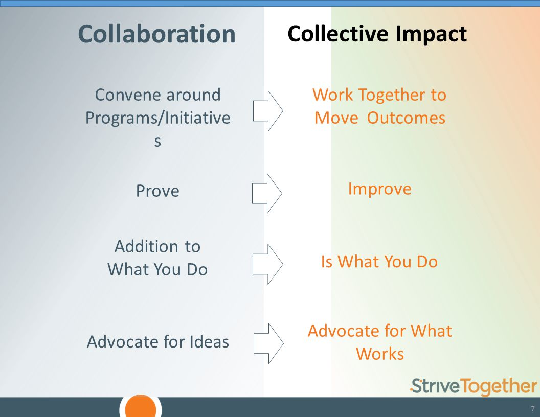 7 Collective Impact Collaboration Convene around Programs/Initiative s Work Together to Move Outcomes Prove Improve Addition to What You Do Is What You Do Advocate for Ideas Advocate for What Works
