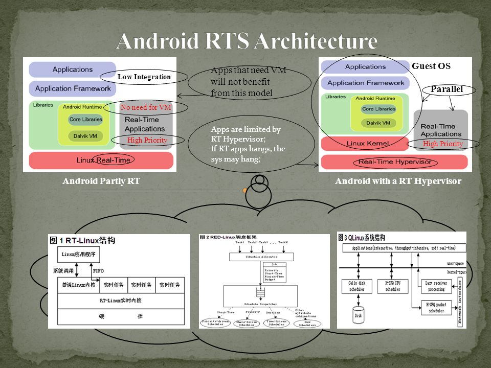 Android Partly RTAndroid with a RT Hypervisor Guest OS Parallel High Priority No need for VM Apps that need VM will not benefit from this model Apps are limited by RT Hypervisor; If RT apps hangs, the sys may hang; Low Integration